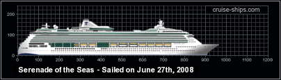 Compare Cruise Ships & Cruise Lines - Nautical Cities