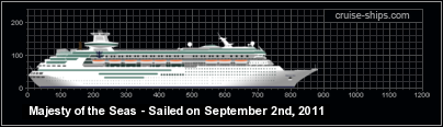 Nautical Cities - Cruise Ship Tickers